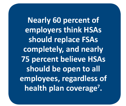 Thriving HSA Market: Nearly 60 percent of employers think HSAs should replace FSAs completely.